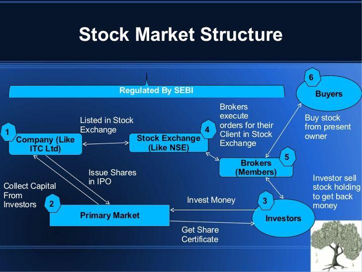 Equity Market Trading Basics