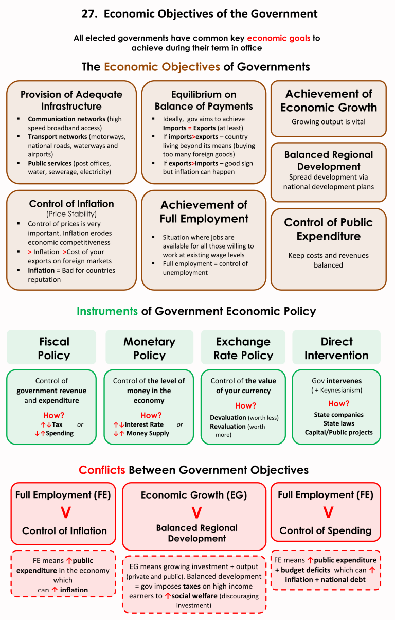 27 Economic Objectives Of The Gov 1 Economics Lessons
