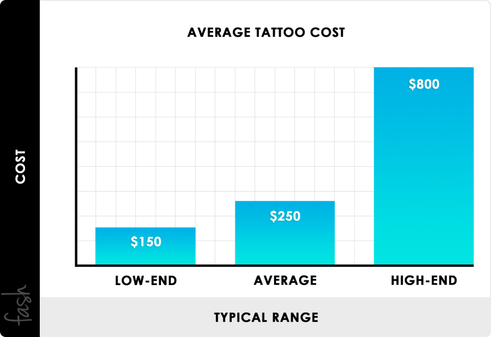 Pin By Jasmine Smith On Tatted Up In 2020 Interior Designer Cost Tattoo Prices Interior Design Salary