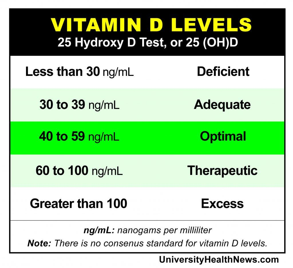 10 Vitamin D Deficiency Symptoms You Can Identify Yourself