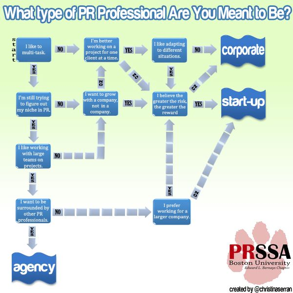 What are some careers in public relations?