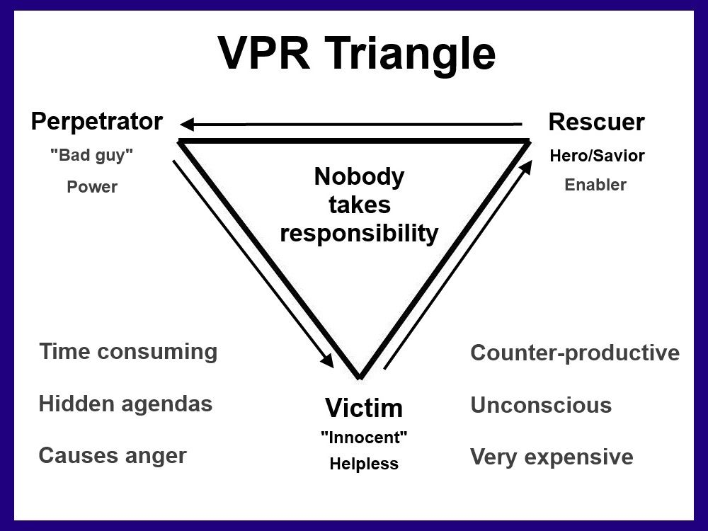Diagram showing the destructive relationship game with perpetrator diagram showing the destructive relationship game with perpetrator victim and rescuer where nobody wins and nobody takes responsibility ccuart Gallery