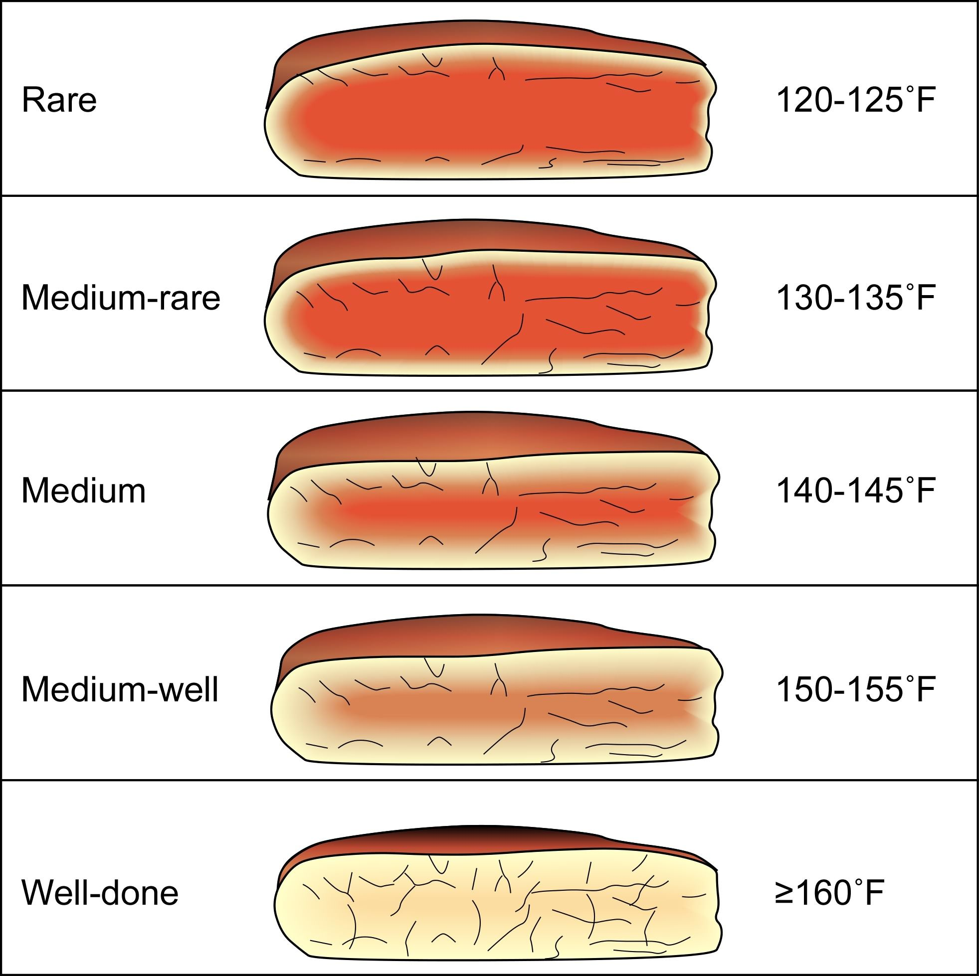 Internal Steak Temperatures   'BBQ Basics   Grilling ...