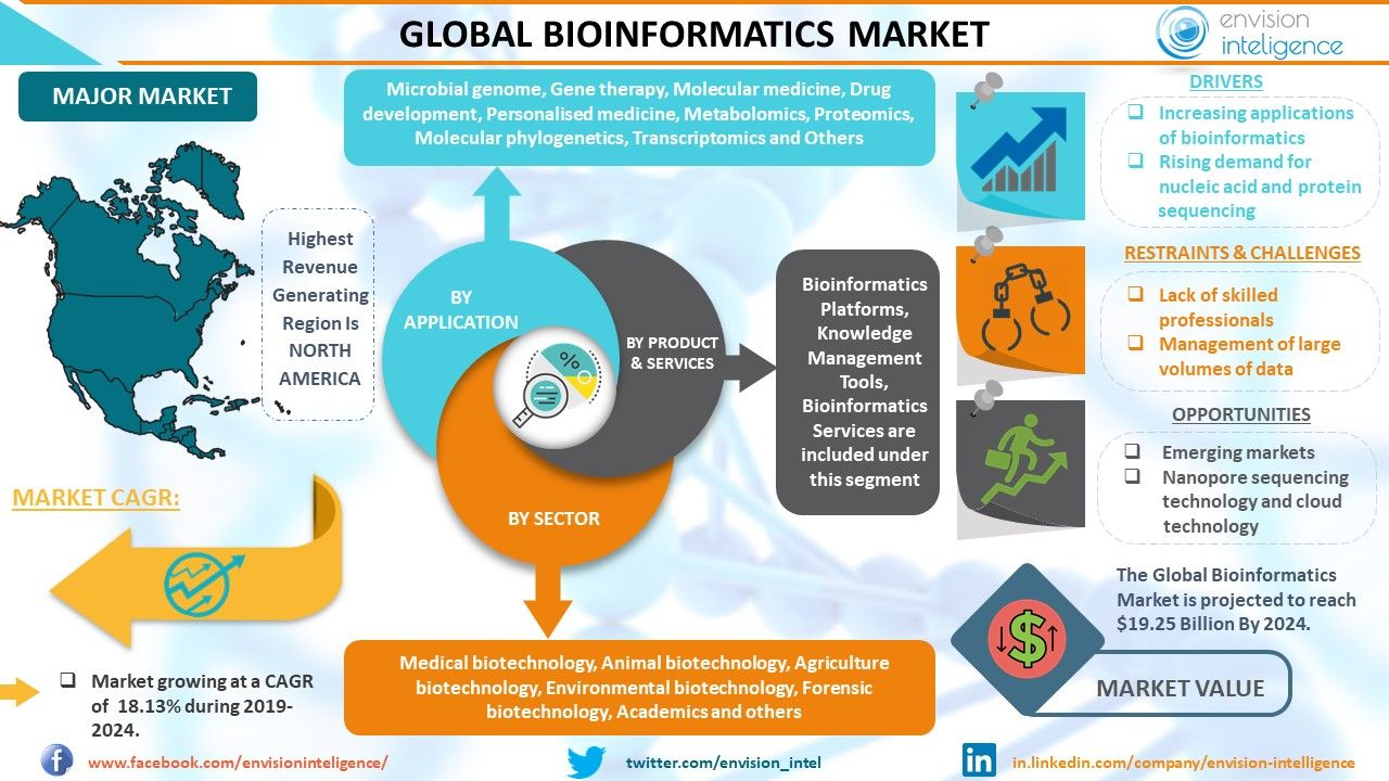 Machine Learning Application For The Biological And Neuroimaging Data Opens New Frontiers For The Marketing Personalized Medicine Machine Learning Applications