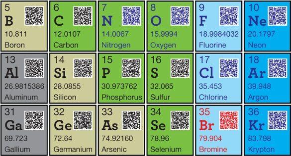 Tabla peridica con cdigo qr para mayor informacin de cada tabla peridica con cdigo qr para mayor informacin de cada elemento la guarida geek urtaz Image collections