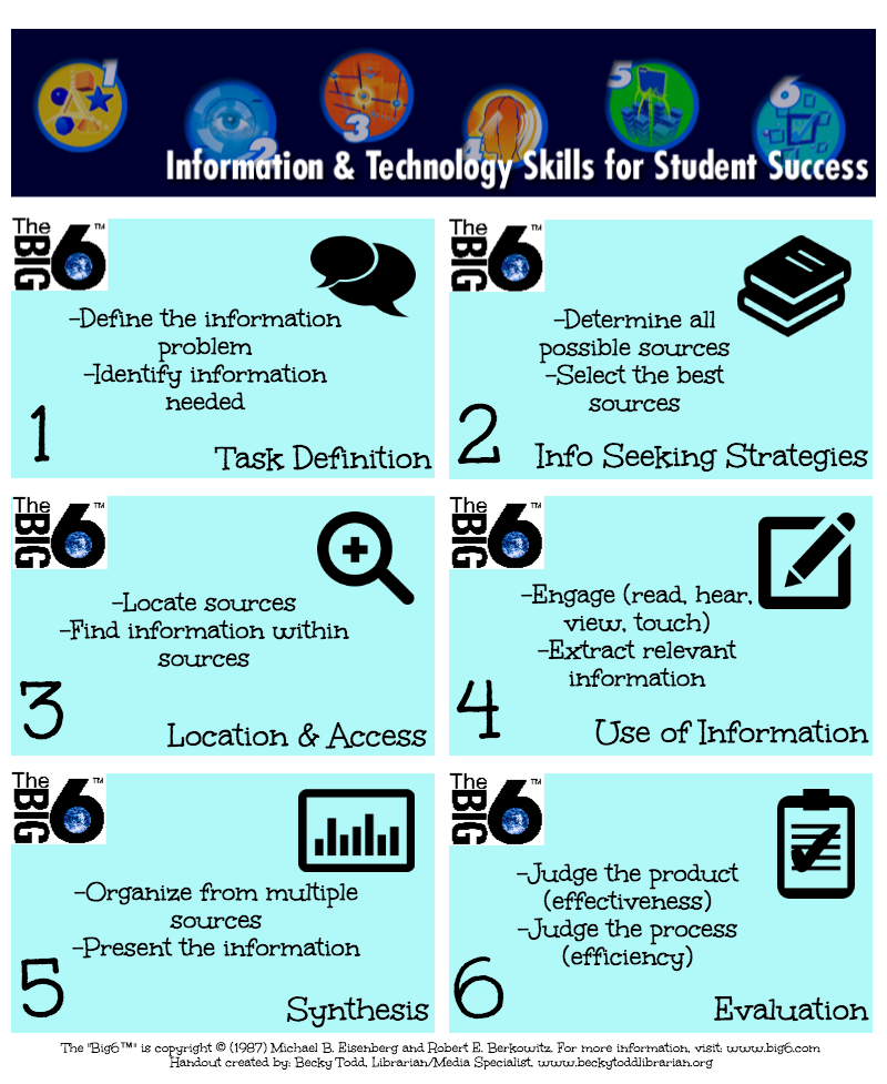 Big 6 Skills For Student Success In Information. Free Creative Resume Template. Hints For Good Resumes. Planning Skills Resume. Resume Template Doc. How To Present Resume At Interview. Hostess Resume Skills. Resume For Medical Assistant Student. Urban Outfitters Resume