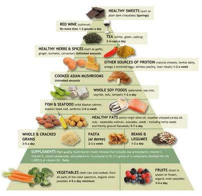 Dr Andrew Weil S Anti Inflammatory Food Chart Www Drweil A Fruit Bearing Spirituality My Book Carolynreinhart