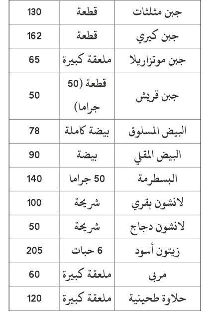 الكالوريز بالاكلات المصريه ٣