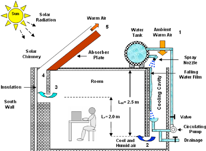 See figure: 'Fig. 1. Schematic diagram of solar chimney and cooling cavity.  ' from publication 'Natural cool… | Solar chimney, Solar energy design,  Solar energy diyPinterest