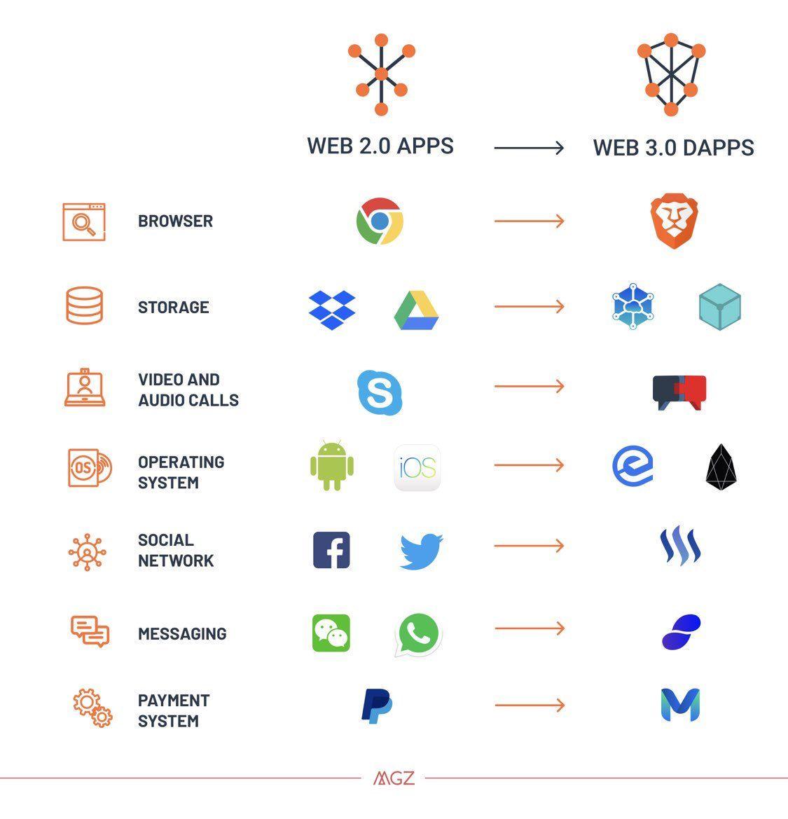 """Matteo Gianpietro Zago su Twitter """"Why The Web 3.0 Matter"""