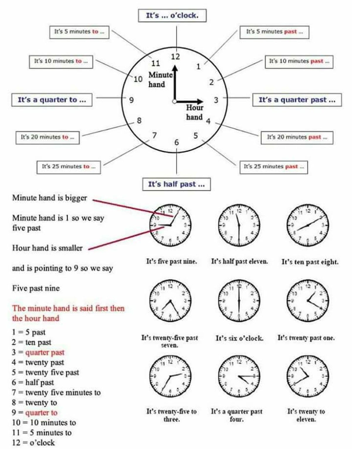 It S Time To Learn How To Tell The Time In English Eslbuzz Learning English English For Beginners English Time English Language Teaching