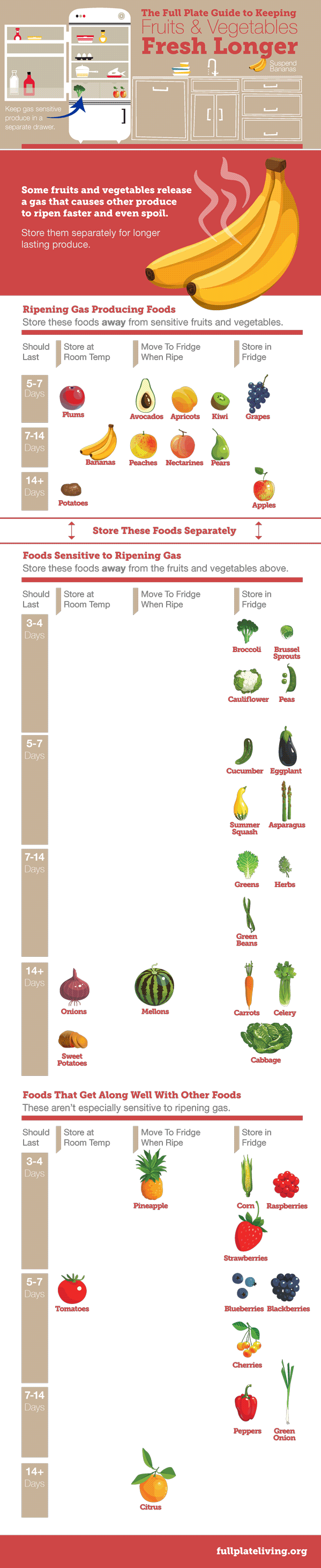 Full Plate Guide to Keeping Fruits and Vegetables Fresh Longer - Keep Your Produce Fresh - Sign up for more fresh produce ideas like this at