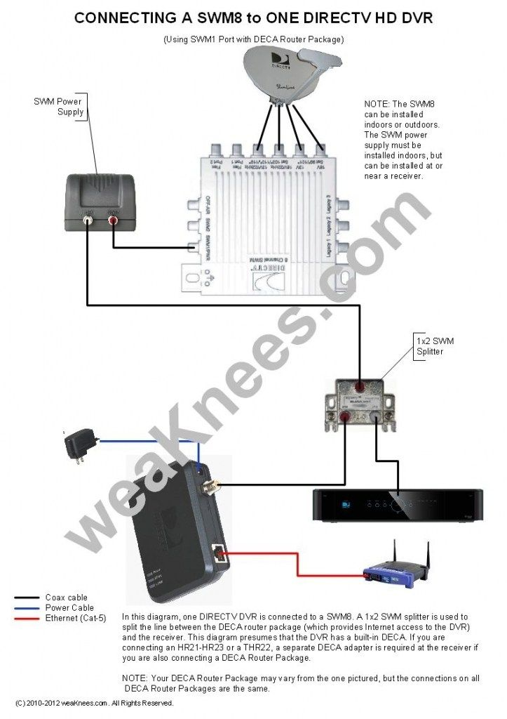 Directv Swm Wiring Diagrams And Resources With The Most Stylish Cable Tv Wiring Diagrams With Regard To Your Property Yugteatr Directv Cable Tv Digital Tv