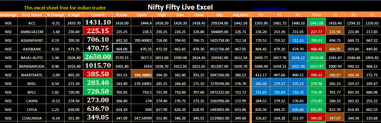 What are the Nifty trading strategy formulas in Excel? - Quora