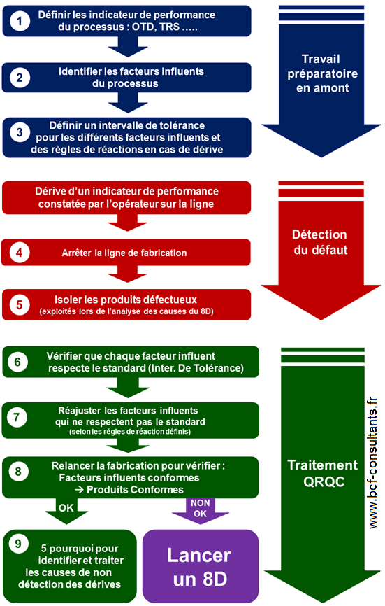 Qrqc Pour Reagir Le Plus Vite Possible Et Retrouver Le Niveau De Performance Attendu Bcf Consultants