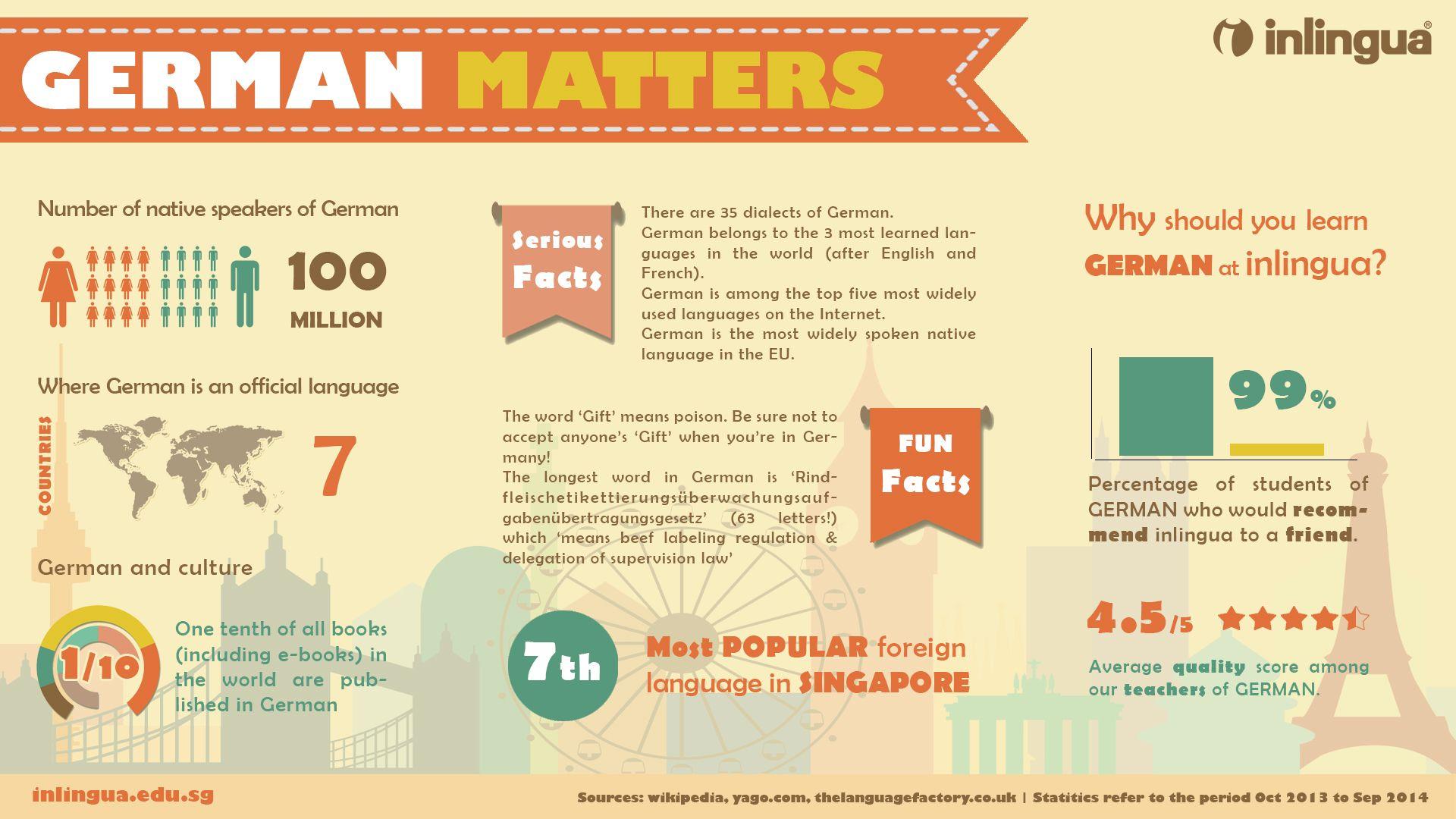 teaching german using infographics Google Search