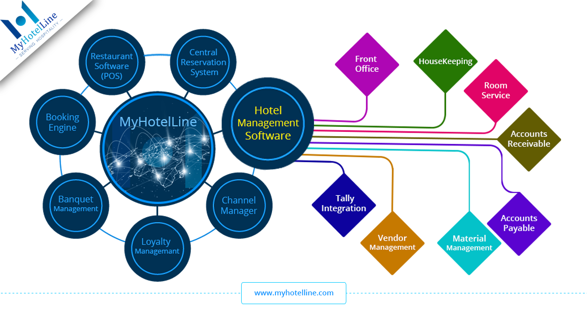 Hotel Management System Software Things You Need To Know In 2020 Hotel Management Hotel Services Management