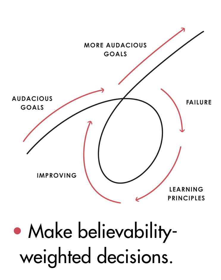 Ray Dalio Principles Goals Cycle With Images Ray Dalio