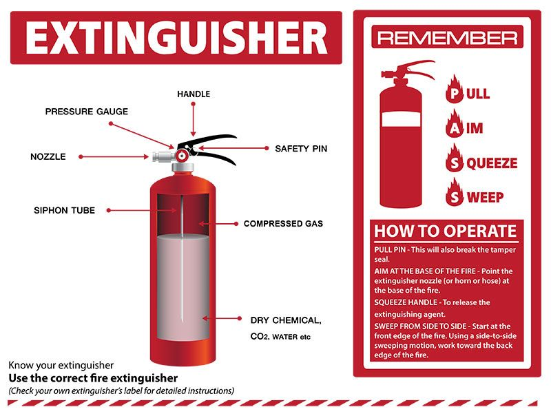 Pin By Deas Construction Company Inc On Fire Extinguisher Info Tips Fire Extinguisher Extinguisher Tampers