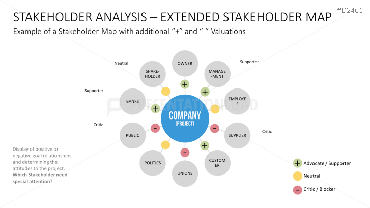 stakeholder mapping analysis of easyjet British airways stakeholder map british airways stakeholders introduction in airline industry, ethics are very important as they provide proper structure which guides in the decision making process.