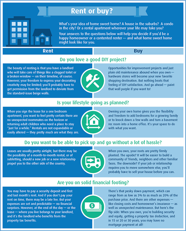 Infographic For Renting Or Buying A Home With Images Home