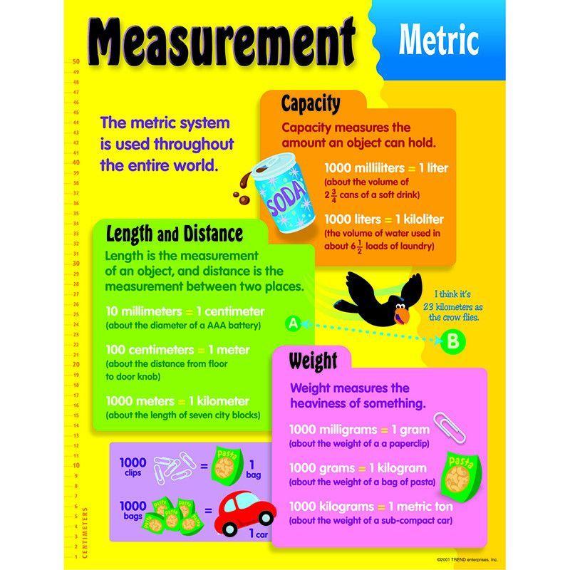 Chart Measurement Metric  Metric Measurements Chart And Activities