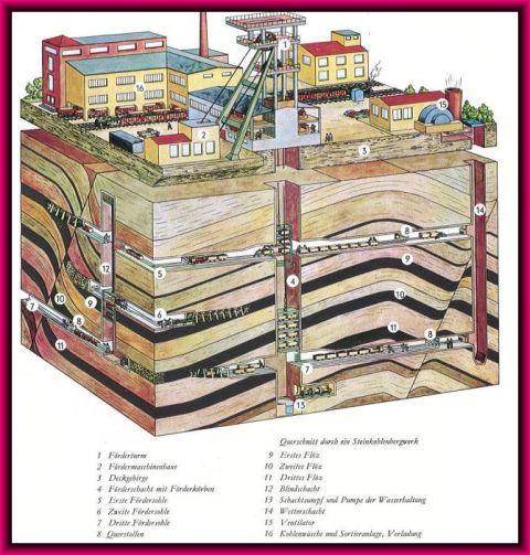 Kultur Und Leben Mit Dem Bergbau Und In Dem Bergwerk