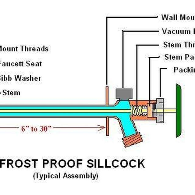 How Does A Frost Free Outside Faucet Work With Images Faucet
