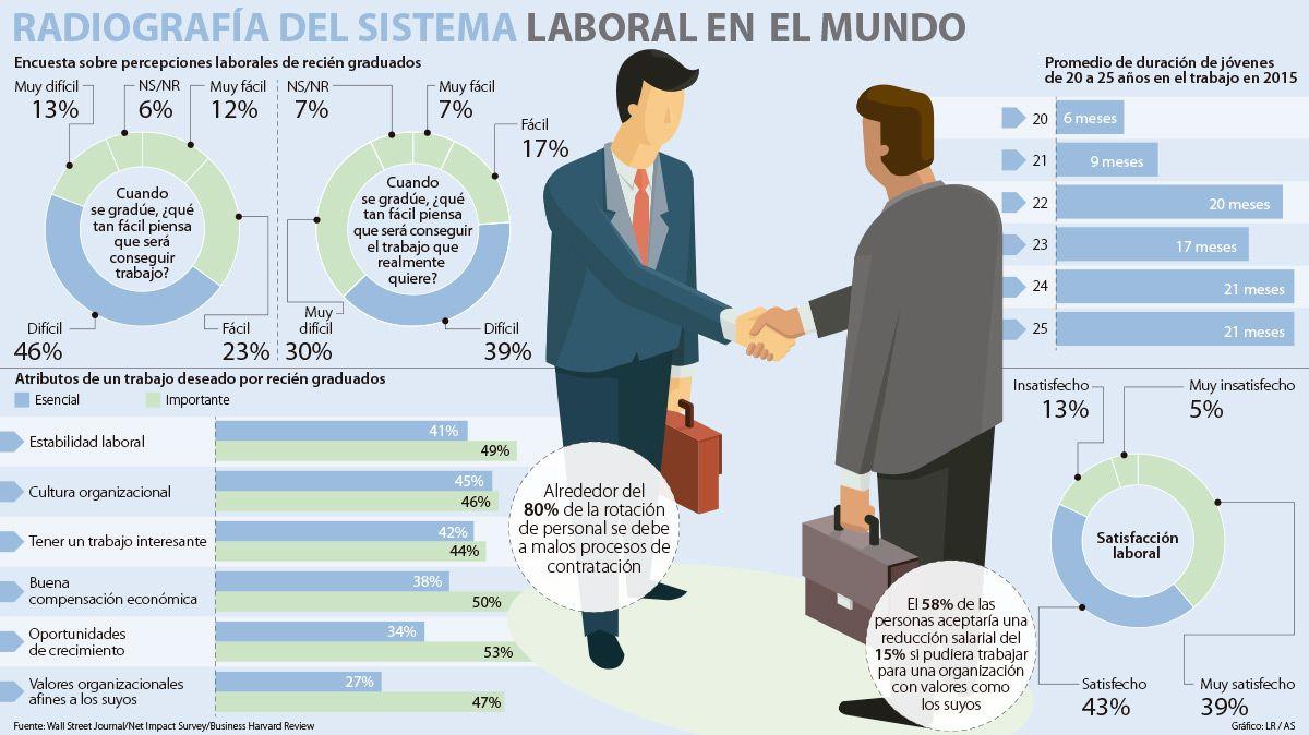 Según estudio, la rotación laboral es más común entre jóvenes de 20 a 25 años