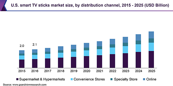 Smart Tv Stick Market Size Is Predictable To Reach Usd 22 7
