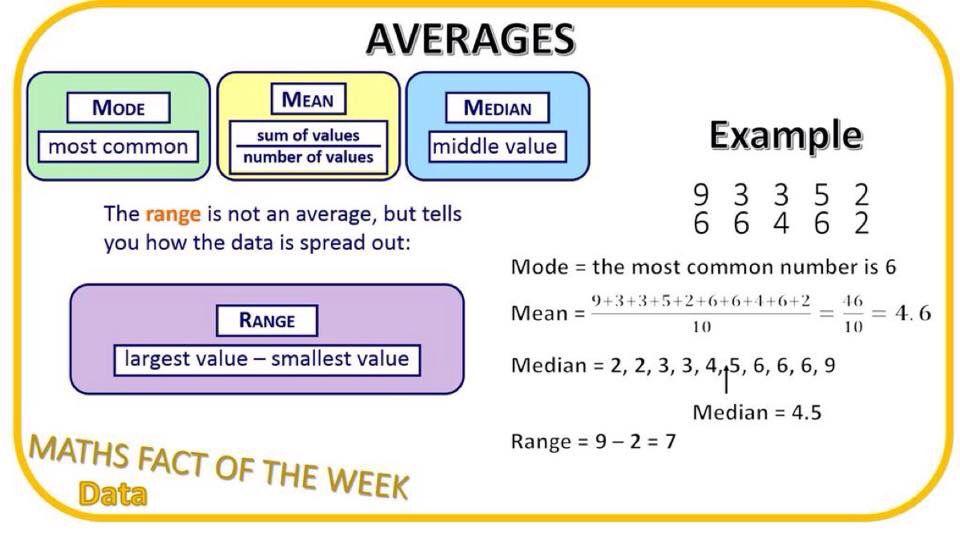 Averages via @ahsmaths | Gcse math, Math, Values examples