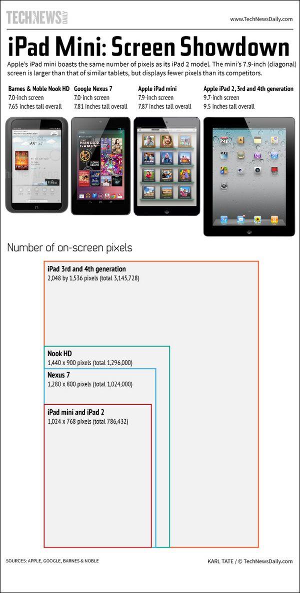 Ipad mini comparison chart pixels also size comparisons rh pinterest