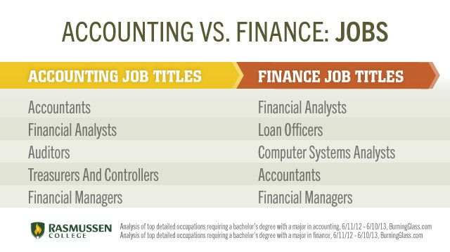 Accounting vs Finance Job Titles ZACH Pinterest Finance jobs - Accounting Job Titles