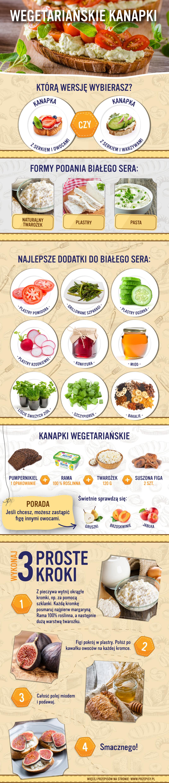 Wegetarianskie Kanapki Sandwich Infographic Vegetarian Vegetarian Sandwiches Infographic