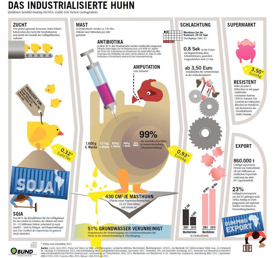 Das Industrialisierte Huhn Lecker Findet Auch Werder Bremen Huhner Geflugelfleisch Grafik