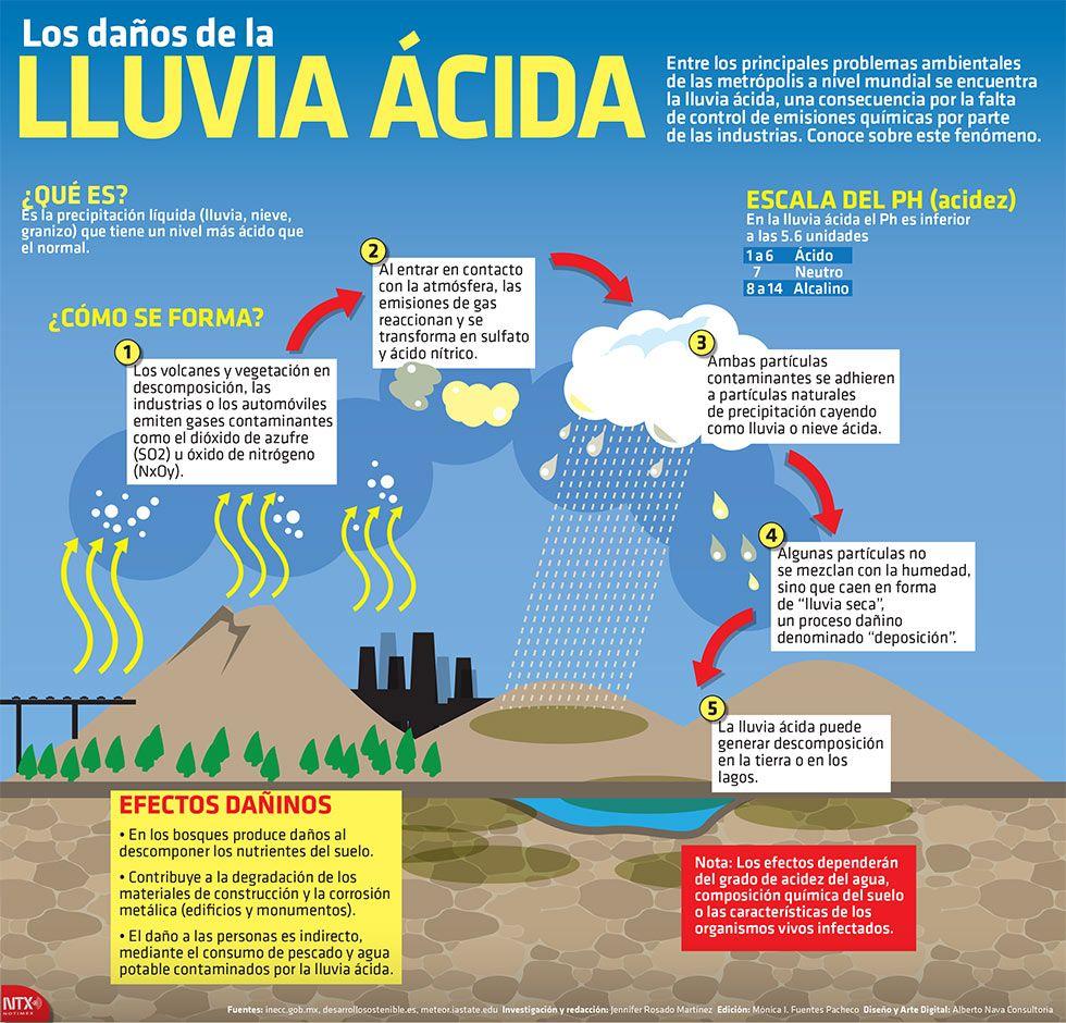 Pin de Aibenlitz en Learn Sciences Lluvia acida