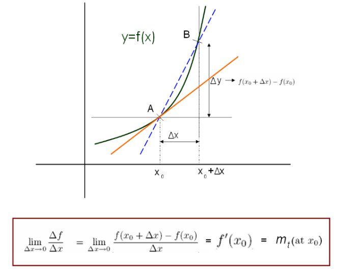 Differential Calculus – The First Principle   Mathematics ...