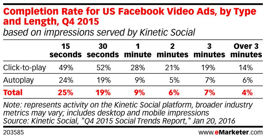 eMarketer Facebook video completion rate chart design - rate chart