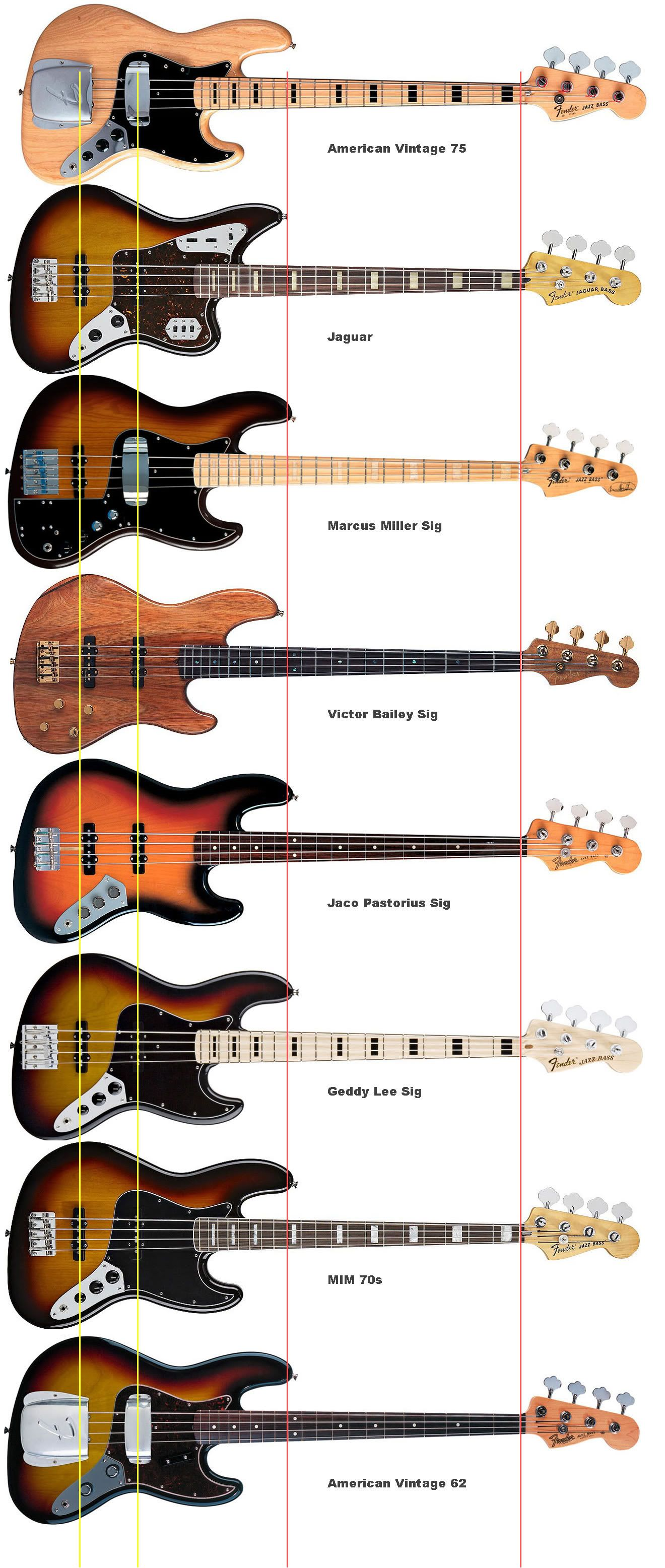 fun look at where they all line up jazz bass awesomeness fender bass guitar bass guitar. Black Bedroom Furniture Sets. Home Design Ideas