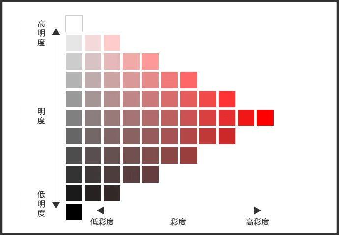 カラーデザインの基本 色の三属性とは マンセル表色系 色彩理論