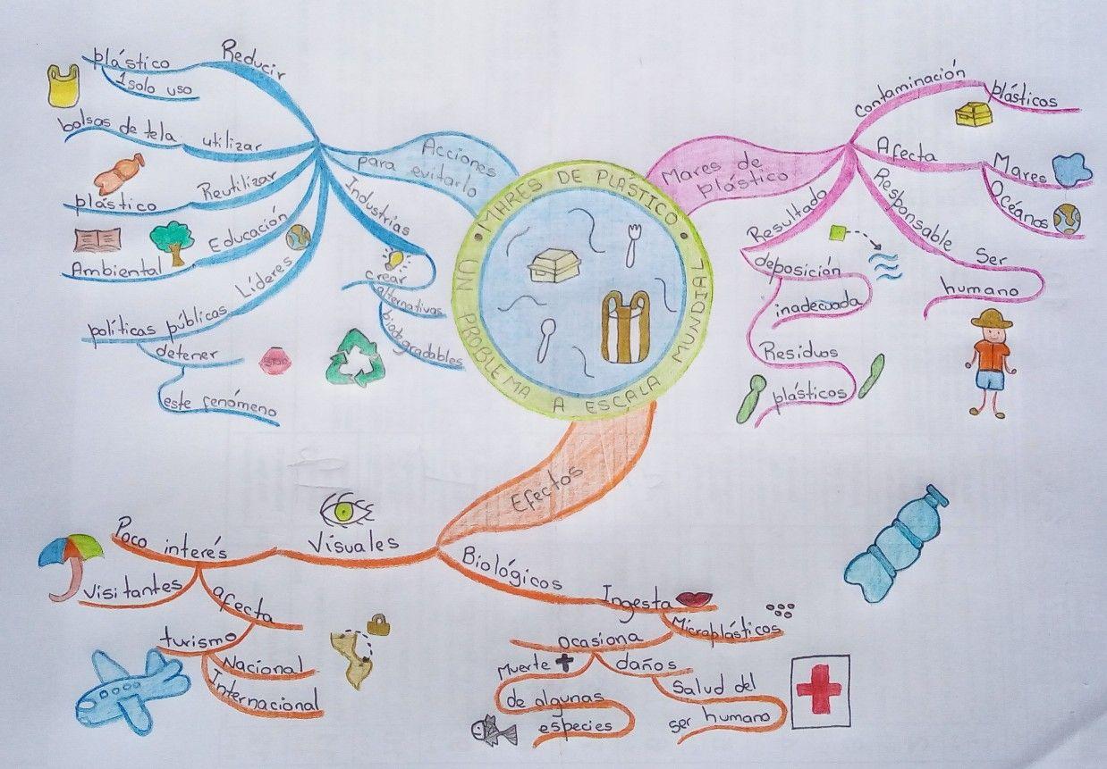 Pin En Mapas Mentales Creativos A Mano