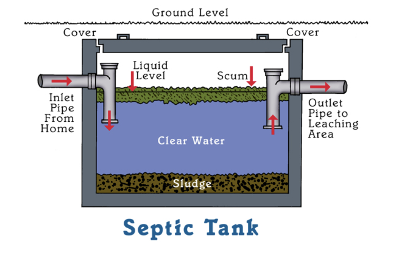 How To Maintain Your Septic System Farm And Dairy Septic Tank Septic Tank Systems Septic Tank Design