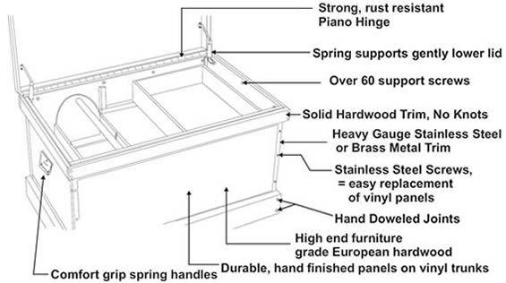 Craftsmanship And Build Of A Trunk Vinyl Panels Tack
