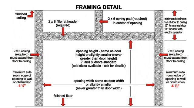 Awesome Learn how to frame a garage door opening We offer a step by step process Contemporary - Simple Elegant garage door framing Photo
