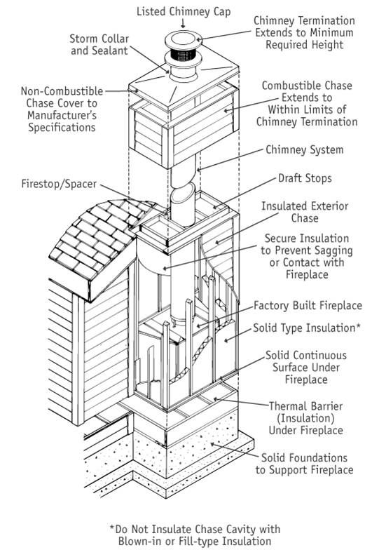 Woodstove Fireplace Chimney Stamford Zero Clearance Fireplace Freestanding Fireplace Wood Fireplace