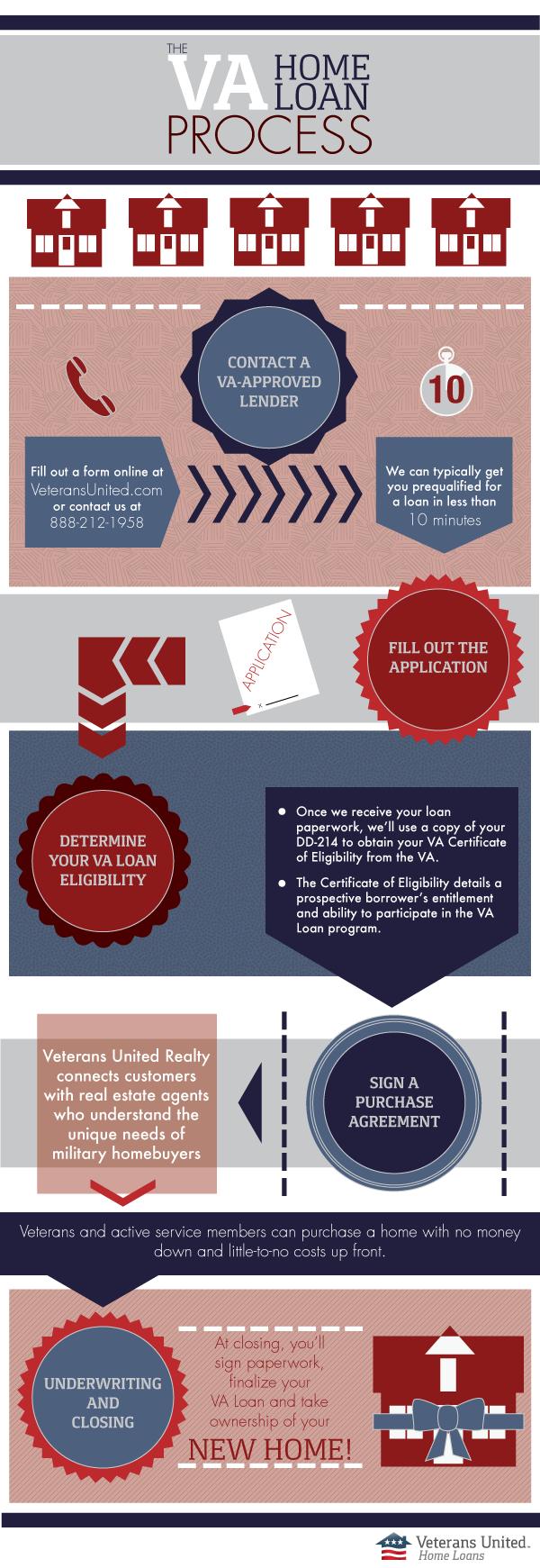 Steps Of The Va Loan Process Veterans United Home Loans Home Loans Va Loan Home Buying Process