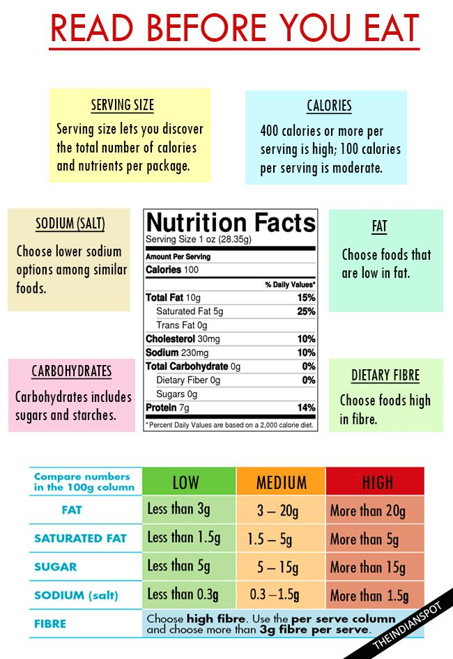 UNDERSTANDING FOOD LABELS –  MAKE THE BEST FOOD DECISIONS