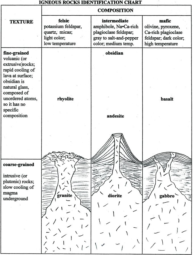 This chart shows the different types of igneous rocks intrusive – Igneous Rocks Worksheet