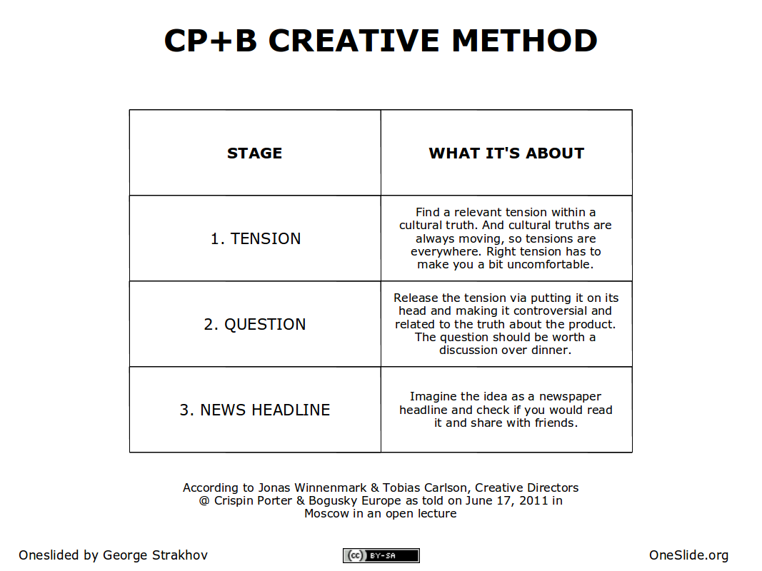 Method to come up with great advertising used at crispin for Ogilvy creative brief template