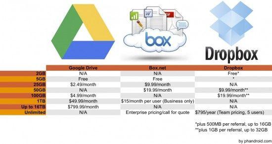 Cloud Storage Showdown Google Drive Dropbox Icloud And More Compared Google Drive Icloud Cloud Storage